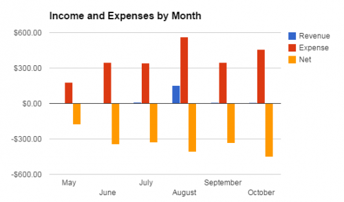 Oct Income and Expenses
