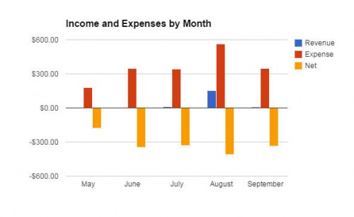 September Blog Income and Expenses