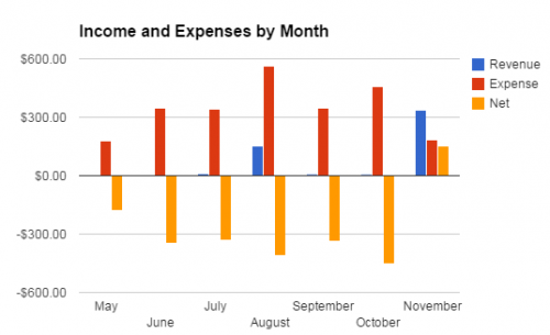 Nov Income and Expenses