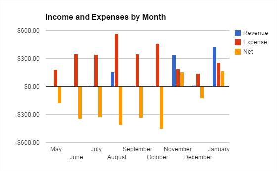 MP January Income