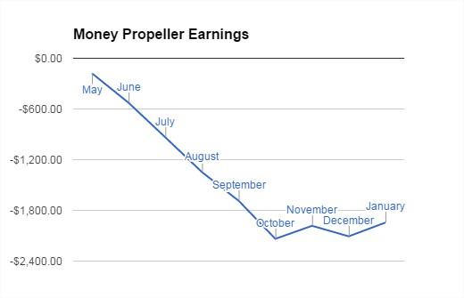 MP January Total Income