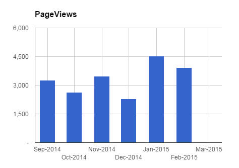 Pageviews for February
