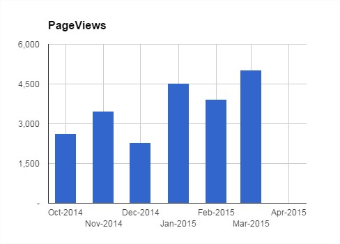 Pageviews in March
