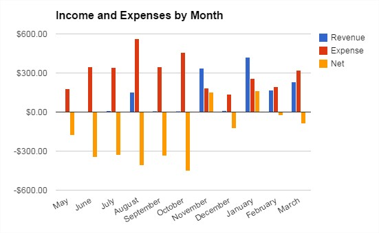 March Blog Revenue and Expenses