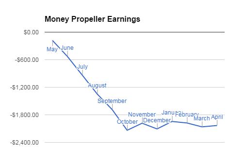 Money Propeller Earnings for April