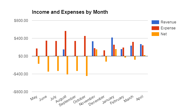 Money Propeller Revenues for April