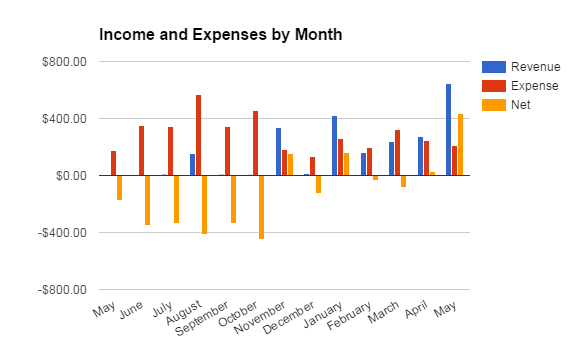 05 MP Income and Expenses