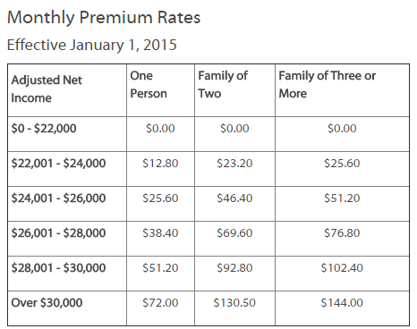 BC MSP Premiums for 2015